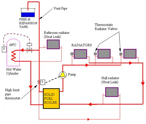 boiler radiator heating system diagram boiler free
