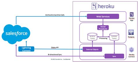 salesforce architecture diagram image result for salesforce trigger architecture
