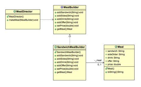java pattern helper class builder design pattern in java exle stacktips