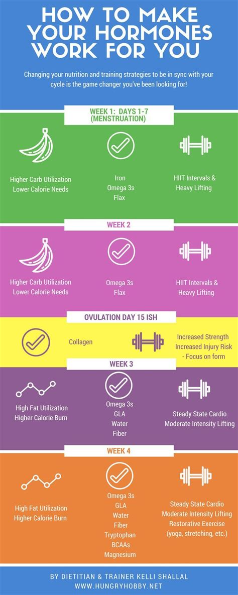 Detox Menstrual Cycle by 308 Best Menstrual Health Images On Fertility