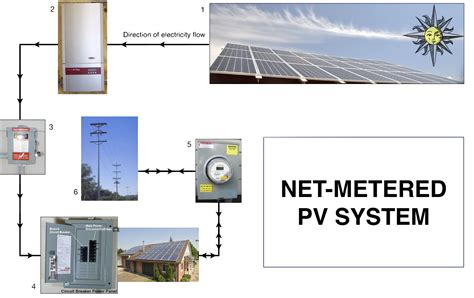 solar net metering wiring diagram 28 images solar