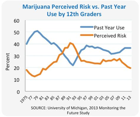 Hi Use Drugfacts High School And Youth Trends National