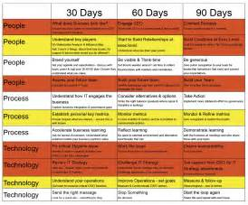 Sle 90 Day Plan For New Template by My 90 Days As A Cio Cio