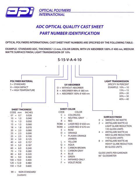 Cast Sheet optical polymers international display readout windows