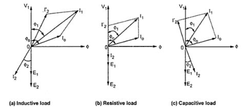 phasor diagram of transformer on resistive load diagram of an ideal transformer phasor phasor marine