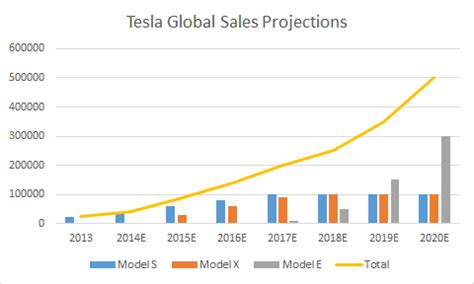 Tesla Sales In How Tesla S Superchargers Could Be Profitable Despite