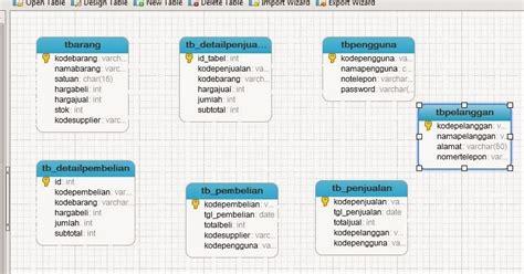 membuat aplikasi delphi dengan database mysql membuat aplikasi penjualan pos dengan delphi part1