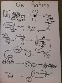 story map for retelling owl babies talk for writing