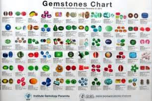 gemstones by color be a gem master