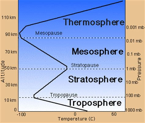 why are data organized into tables and graphs meteoroloji atmosfer