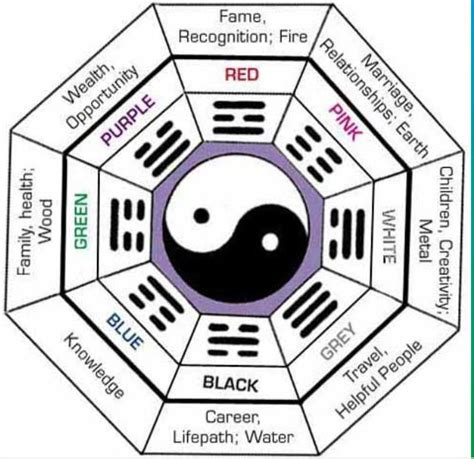 feng shui color chart 14 best images about feng shui on pinterest each day