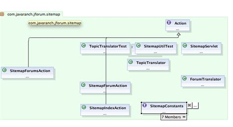 eclipse sequence diagram plugin free trying architexa an eclipse diagramming plugin