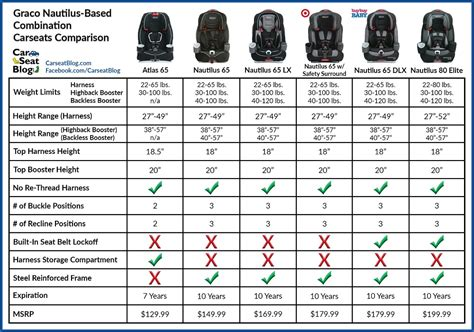 car seat diagram convertible car seat weight requirements brokeasshome