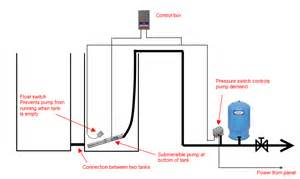water tank float switch wiring diagram get free image about wiring diagram