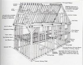 Home Design Guide Timber House Construction Timber Frame Construction