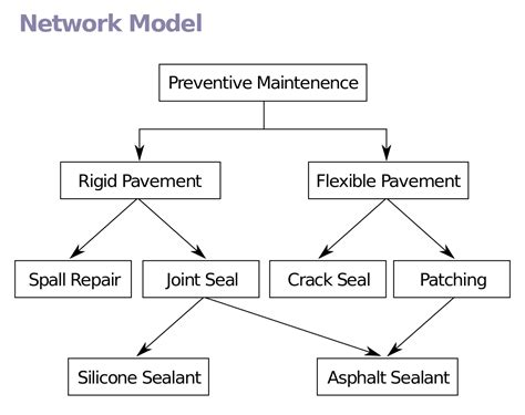 network layout model network model wikipedia