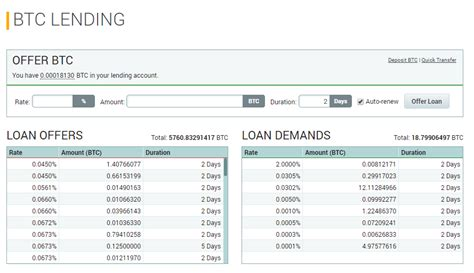 bitcoin lending all about cryptocurrencies is bitcoin lending profitable