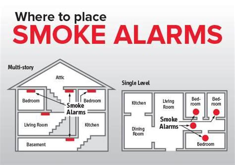Where To Place A Smoke Detector In A Bedroom by Finger Lakes And Casualty Insurers Since 1876