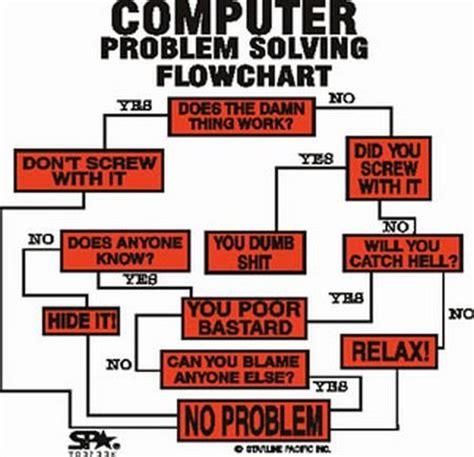 yes no flowchart yes no flowchart create a flowchart