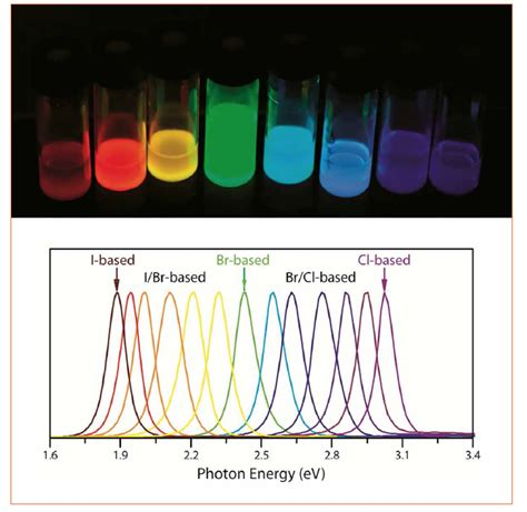 quantum dot light emitting diodes based on inorganic bright multicoloured light emitting diodes based on quantum dots 28 images all rounder