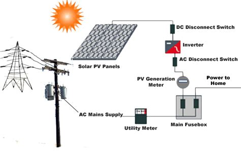 info solar pv panels installation diagram energy powers