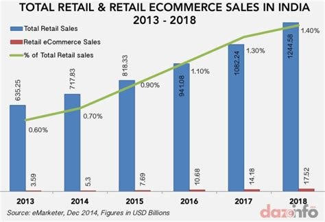 e commerce 2018 14th edition books retail ecommerce sales in india 2014 2018 disappointing
