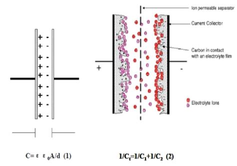 layer capacitor model fuel cell and battery fujifilm prescale surface pressure distribution and magnitude