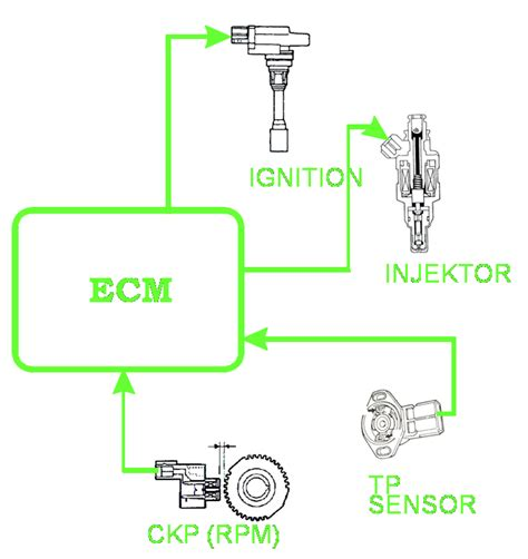 Pembersih Throttle loc kramat electronik injection page3
