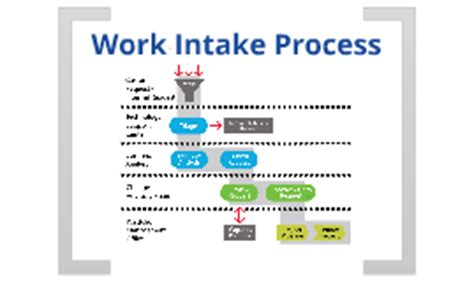 Work Intake Process Template Work Intake Process By Kaylea Donley On Prezi