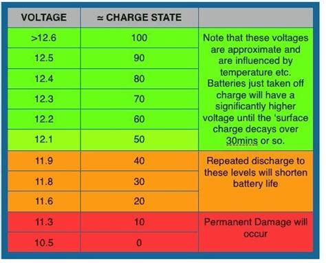 Auto Battery Voltage Chart by New Battery
