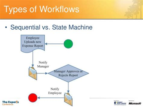 types of workflow types of workflows in sharepoint 2010 28 images