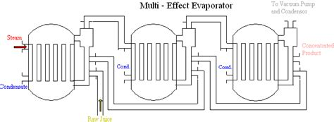 design calculations of multiple effect evaporator food processing equipment stainless steel tanks shell