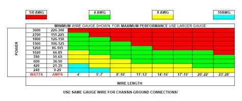 wire nut size chart power wire and fuses holders quot what size do i need