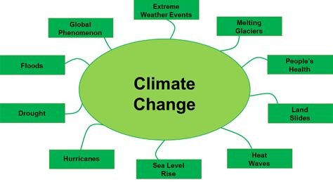 what is concept climate reality building leadership on climate change