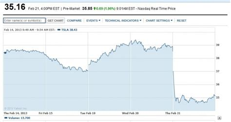Tesla Shares Price Tesla Stock Sinks After Release Of 2012 Financial Results