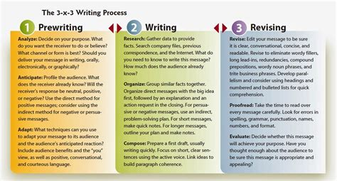 Writing A Process Essay by Writing Process Communication Channels