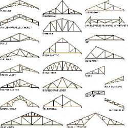 types amp benefits roof trusses raftertales home improvement made truss