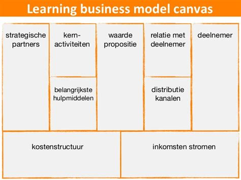 Mba Learning Canvas by Masterclass Learning Business Models E Learning Event 2013
