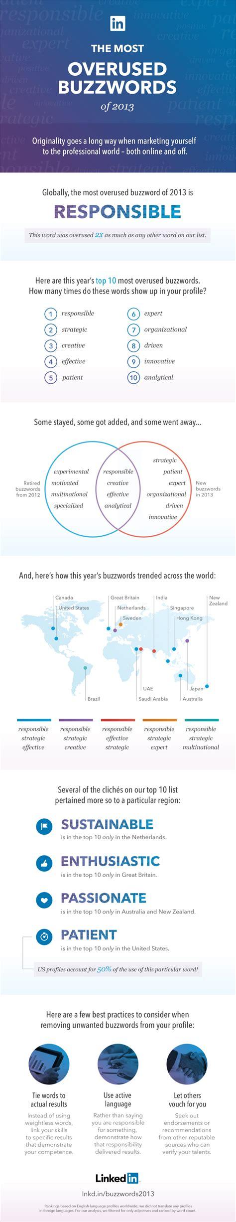 Resume Profile Buzzwords Infographic Linkedin Buzzwords
