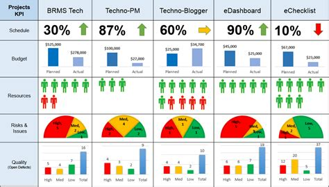 project status report dashboard template project management dashboard templates free downloads 10