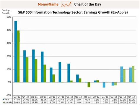s day earnings chart tech earnings with without apple business insider