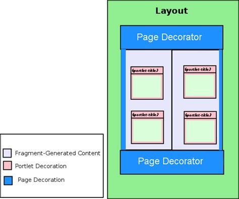 css layout algorithm jetspeed developers guide layouts and decorations