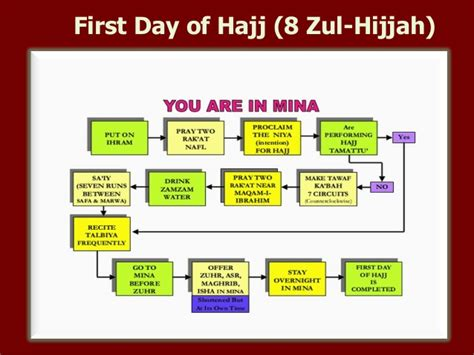 hajj steps first day of hajj 8