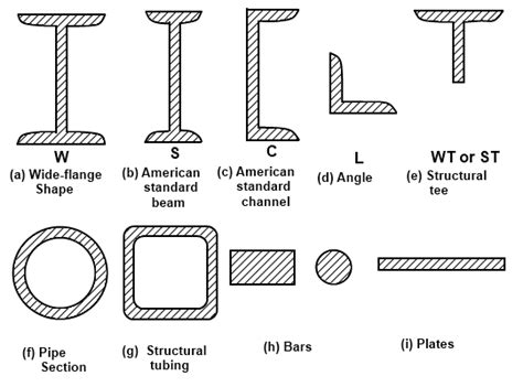 types of steel chart types of steel structures tension members compression