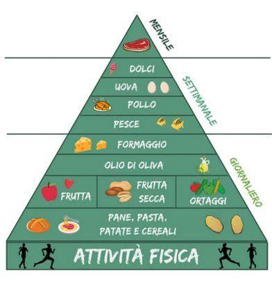 dieta alimentare diete archivi nutriti meglio
