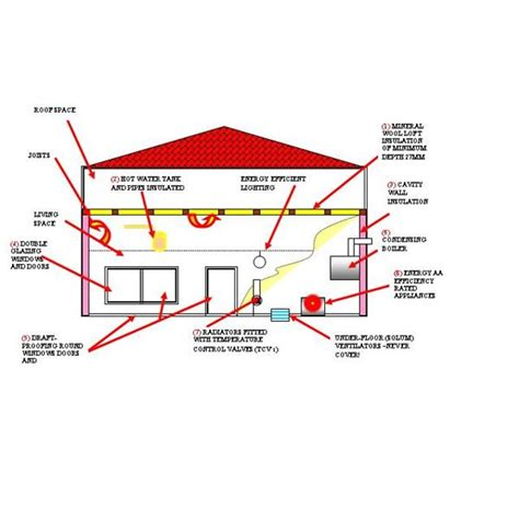 Best Ways To Heat A Garage 4 Methods Guaranteed To Keep You Warm Energy Efficient Fixes For Your House Reduces Carbon Footprint Make Your Home Energy Efficient