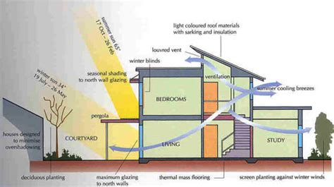 green architecture house plans green building 101 energy atmosphere keeping cool and