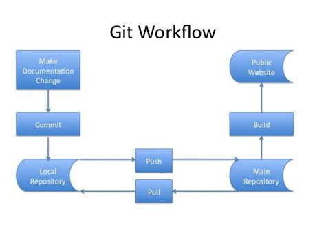 git workflows contributing to the documentation indicia 1 0 0