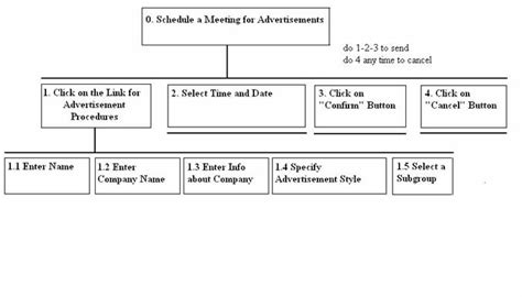 design hta application detailed task analysis