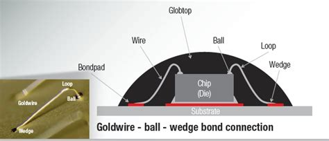 Create A Room Online gold and aluminum wire bonding w 252 rth elektronik printed